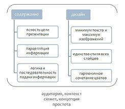 критерии лучших презентаций схема