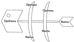 стратегия фишбон fishbone
