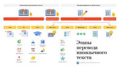 Алгоритм письменного перевода