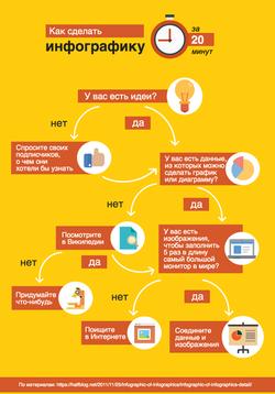 Как сделать инфографику за 15 минут