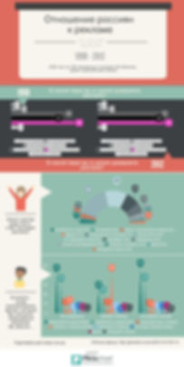 отношение россиян к рекламе инфографика