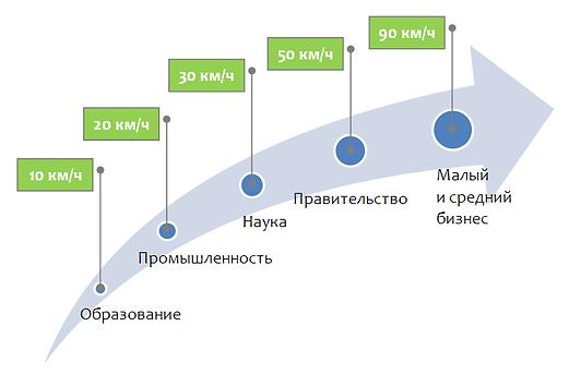 скорость развития науки