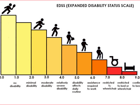 Scaling disability