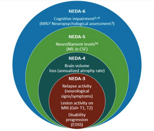 NEDA in MS, multiple sclerosis, clinical trials in MS, endpoints in MS clinical trials