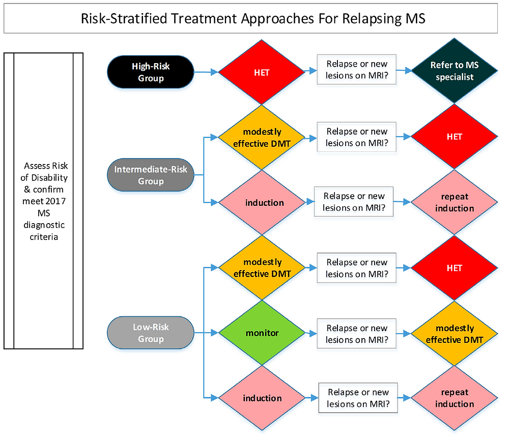 Treatment of multiple sclerosis, algorithm of MS treatment, Therapy of MS, Choosing MS treatments, When and how to treat MS, Risk stratified approach to the treatment of MS