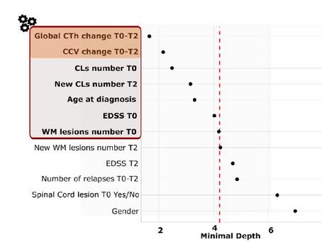 Predicting Progression: Identifying Risks for Transition to Progressive Disease