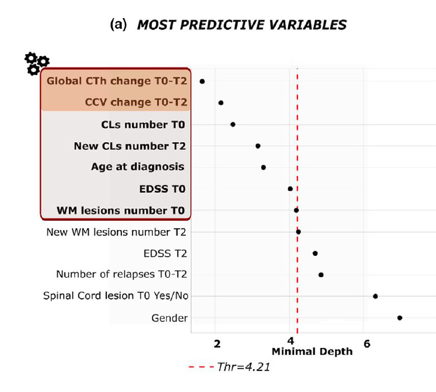 variables associated with progression to progressive MS, cortical atrophy, grey matter atrophy and progression to progressive MS, Lesion load and risk of progression to progressive MS, secondary progressive MS, progressive forms of multiple sclerosis