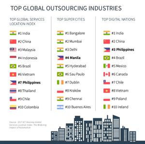 המדינות המובילות בתעשיית מיקור חוץ