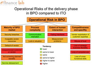 תרשים המתאר את השוני ברמת הסיכון בין השירותים