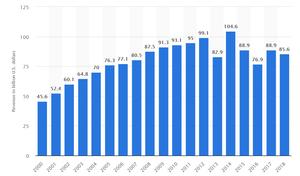 שווי שוק מיקור חוץ גלובלי בין השנים 2000-2018