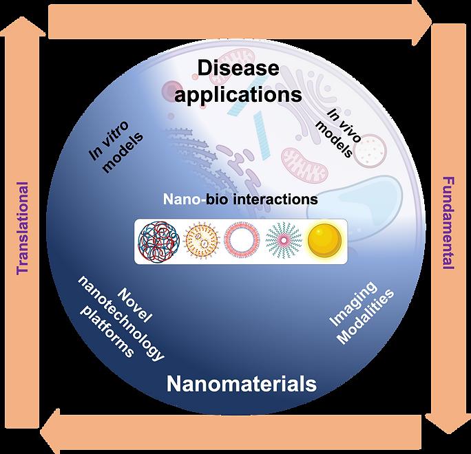 Nano-bio-1.png