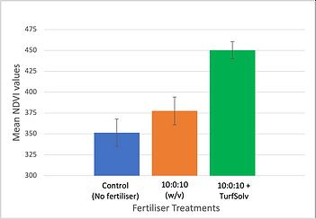 TS ferts chart.png