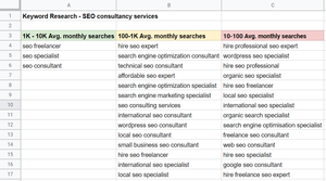 Keyword research list example