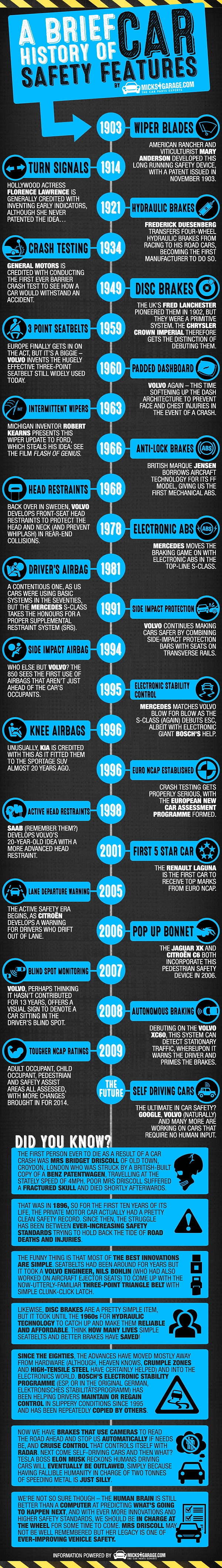 History of Car Safety Features