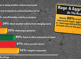 Are you an Aggressive Driver ? Quiz for Las Vegas Drivers