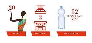 Associazione Zenzero Infografica Uganda.