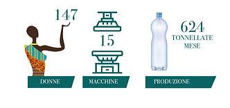 Associazione Zenzero Infografica Etiopia