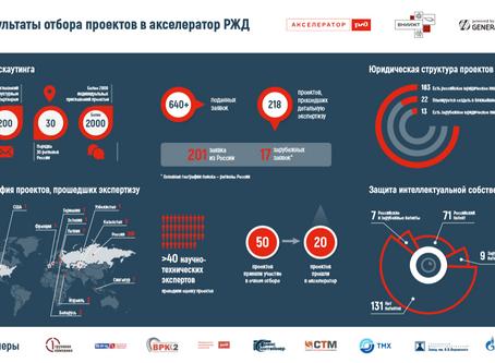 Акселератор ОАО «РЖД» подвёл промежуточный итог: отобраны 20 лучших стартапов