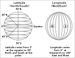 The attached image is a diagram describing latitude (left) and longitude (right)