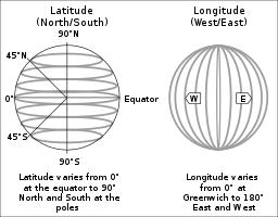 Where in the World?  Latitude and Longitude