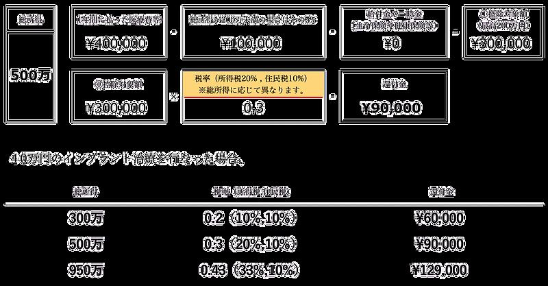 医療費控除計算表.png