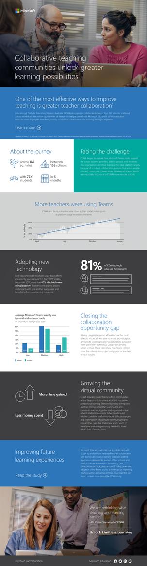 Microsoft Education Infographic