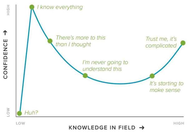 Description of Dunning Kruger effect