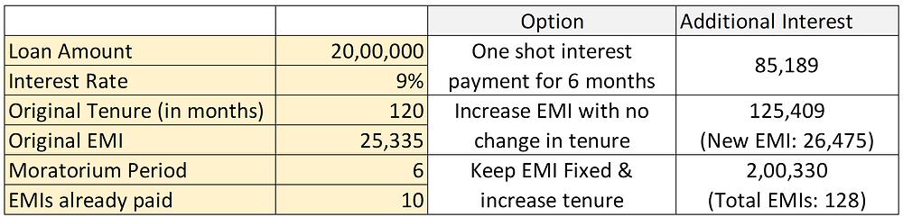 Calculation of additional interest under loan moratorium