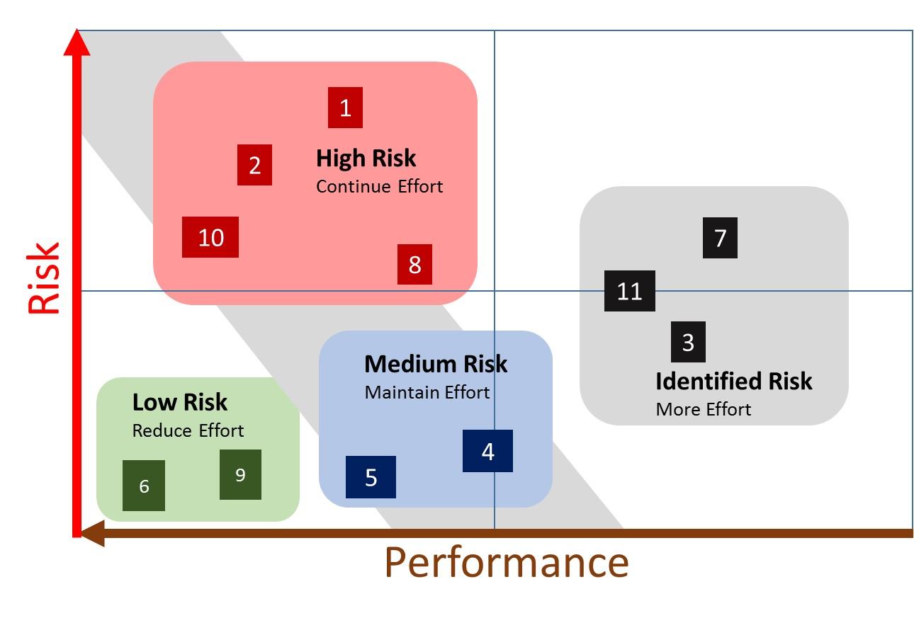 Solutions Strategic Planning 2