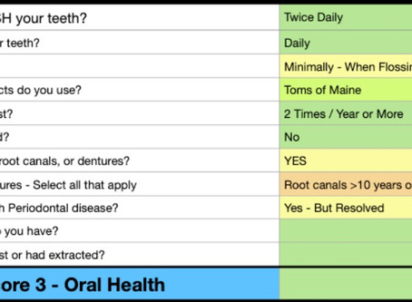 Oral Health: If You Are NOT Testing - You Are Guessing!