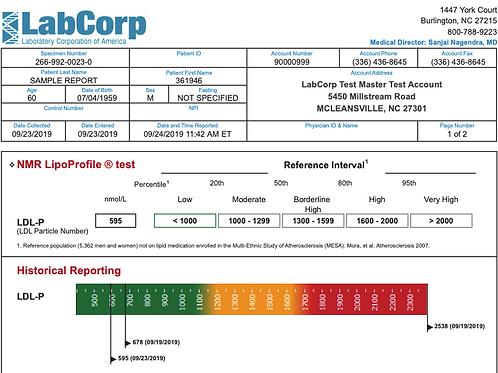 Lipid Cascade Profile