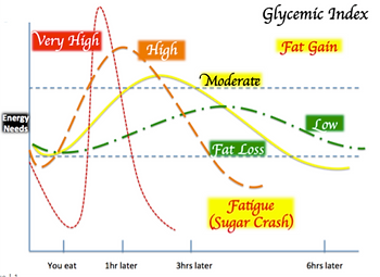 glycemic index HRP.png