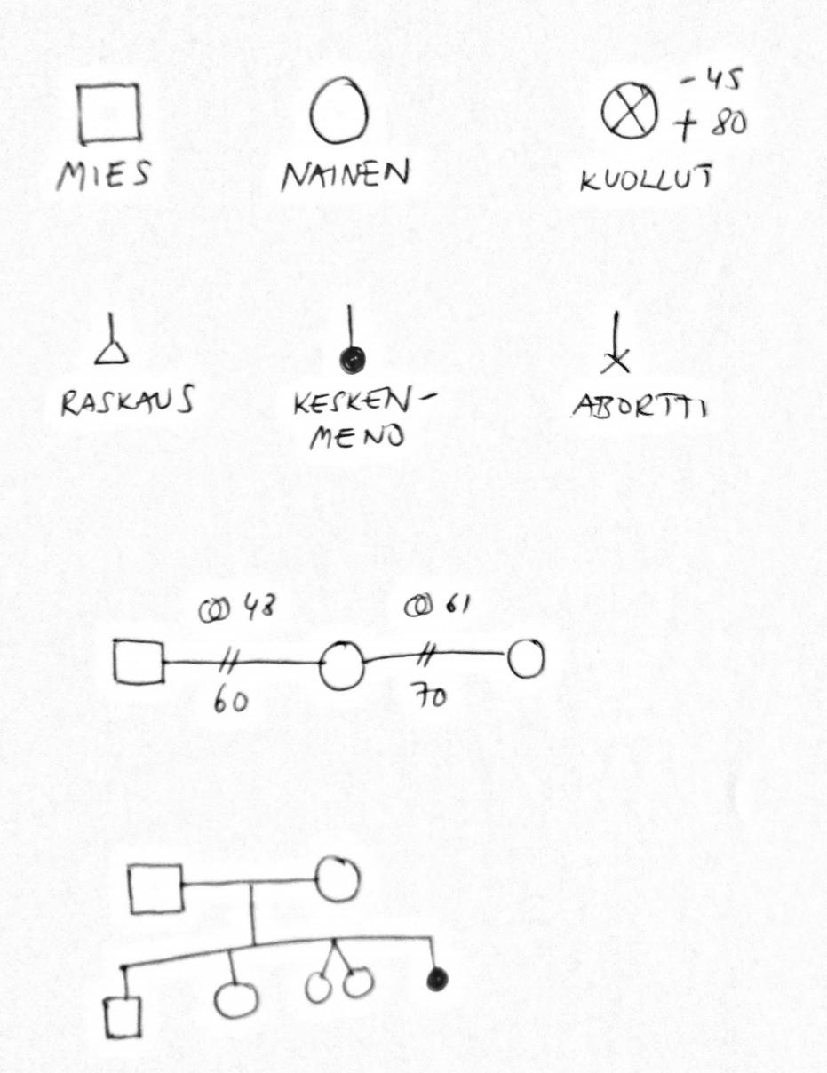 Sukupuun symbolit