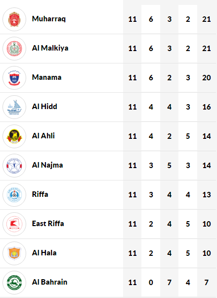 Bahrain VIVA League - standing