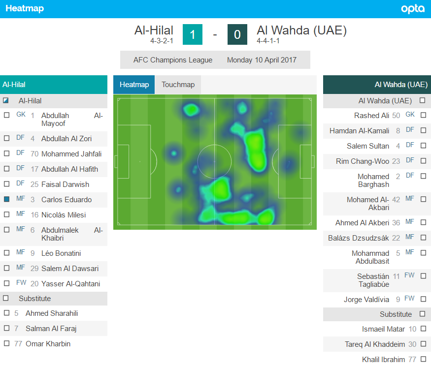 Analysis by Opta; AFC Champions League