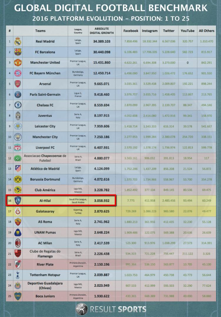 Global digital football benchmark