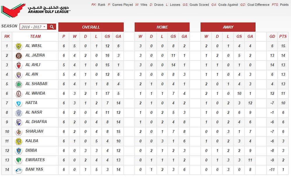 Arabian Gulf League - standings