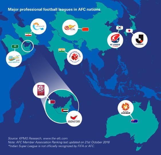 Major AFC Professional Leagues