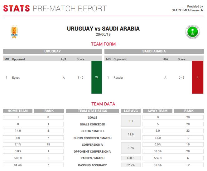 FIFA World Cup Russia 2018, STATS pre-match report, Uruguay vs Saudi Arabia