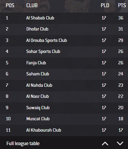 Oman Professional League - standing