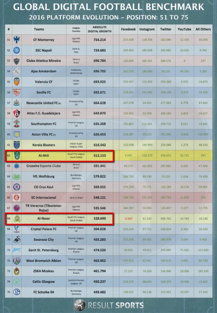 Global digital football benchmark - Result Sports