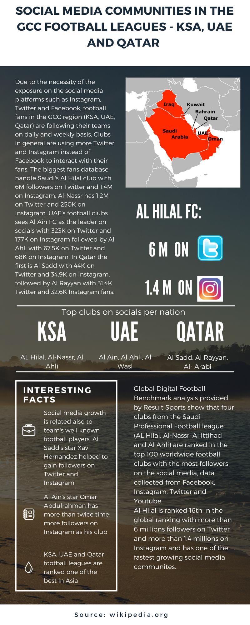 Social Media Football GCC