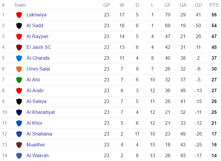Qatar Stars League - standings