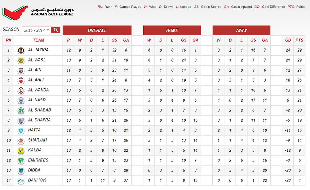 Arabian Gulf League Standings
