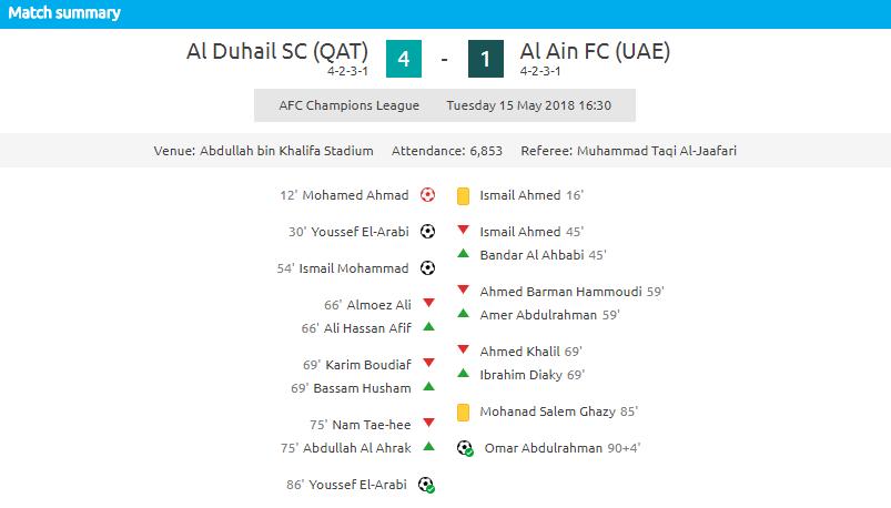 AFC Champions League 2018 Round of 16- 2nd Leg Al Duhail Qatar vs Al Ain UAE, ACL2018