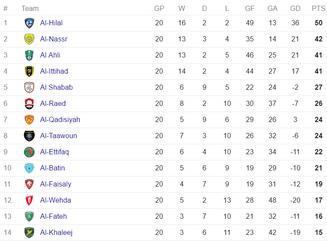 GCC leagues standings