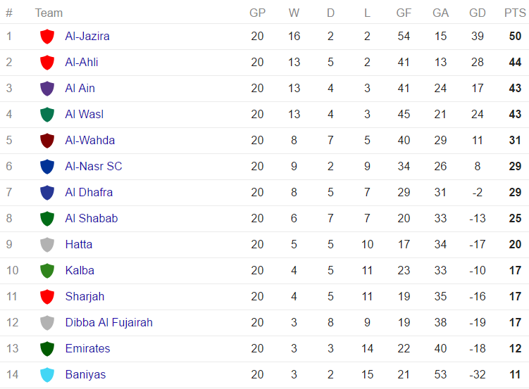 Arabian Gulf League - standings