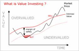 השקעת ערך - הנחות ועקרונות
