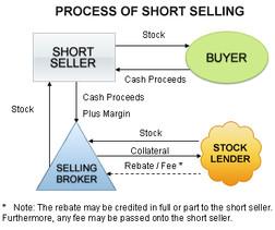שורט \ short sale\ מכירה בחוסר