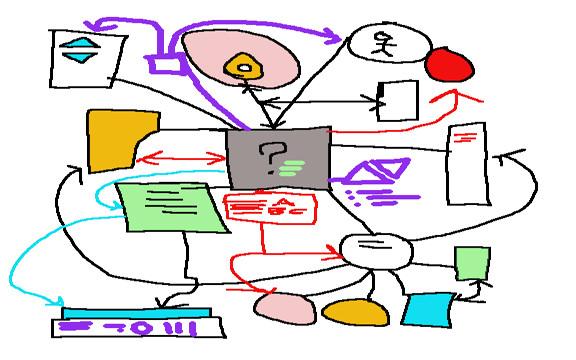 Brainstorm map